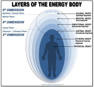 layers and dimensions of our body